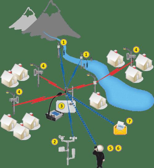 maly-varovny-system