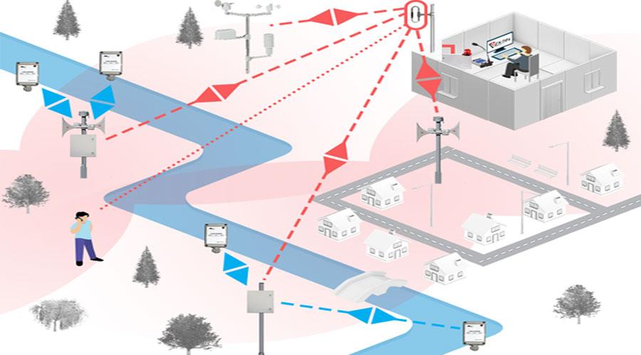 Системы оповещения перед наводнениями