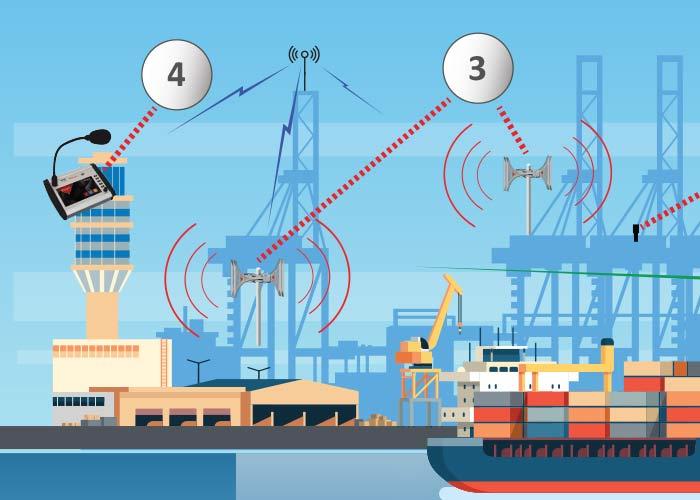 warning-systems-port
